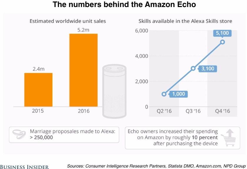 amazon_echo_ventas2016