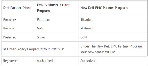dell_emc_partners