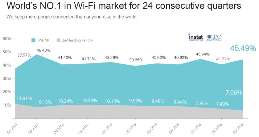 mercado_wifi_idc