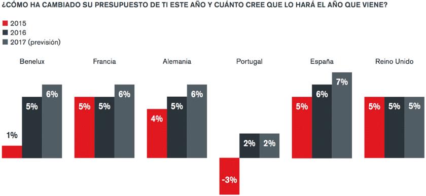 presupuestos_ti_espana_europa