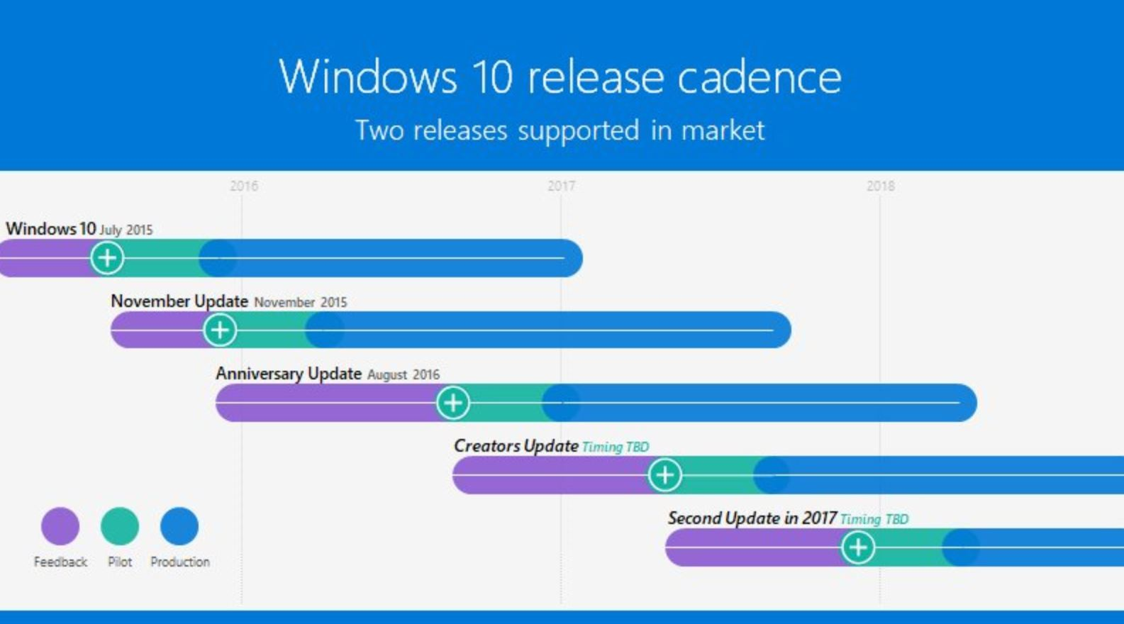Windows-10-Release-Cycle