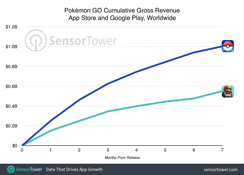 pokemon_go_ingresos_nintendo