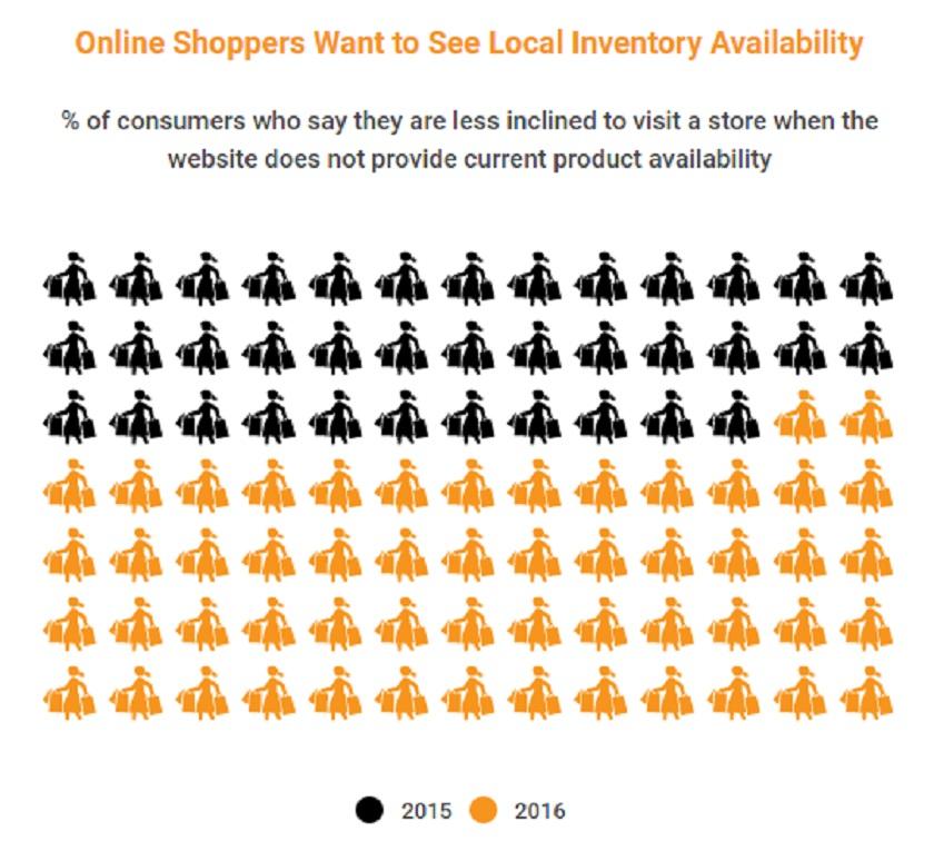 stock de la tienda online