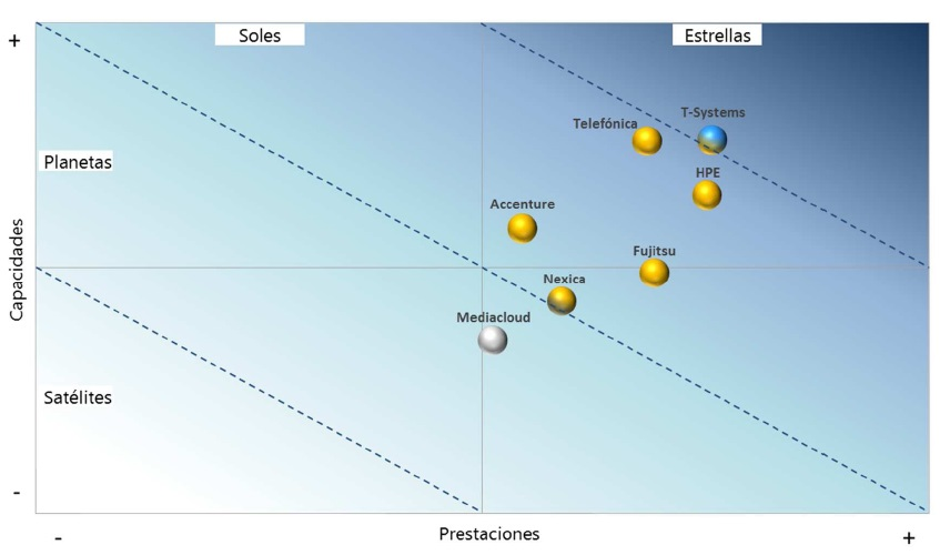 Gráfico Penteo Proveedores Cloud
