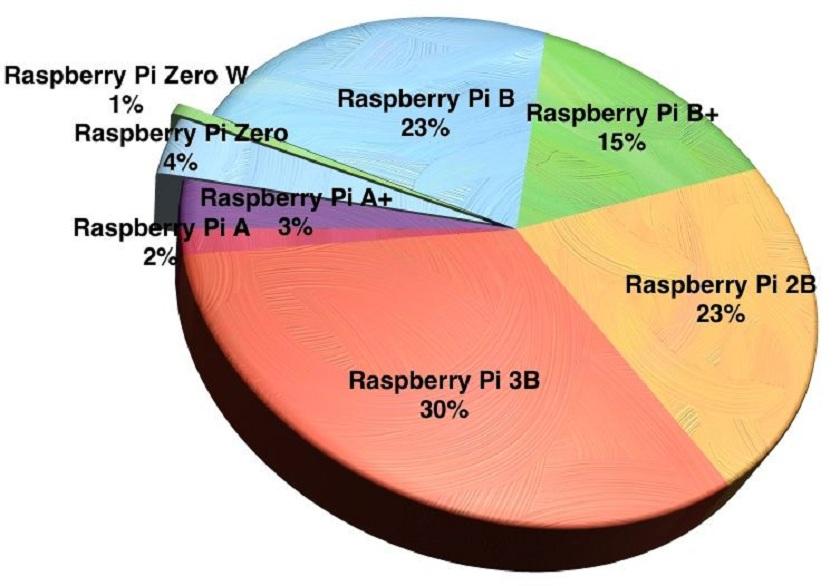 Raspberry Pi ha vendido (1)