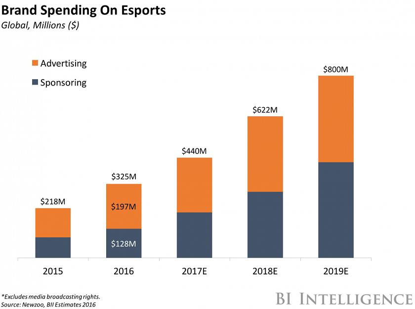 eSports inversión