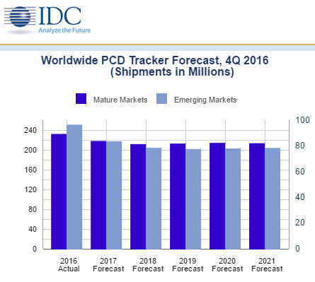 idc-forecast_2