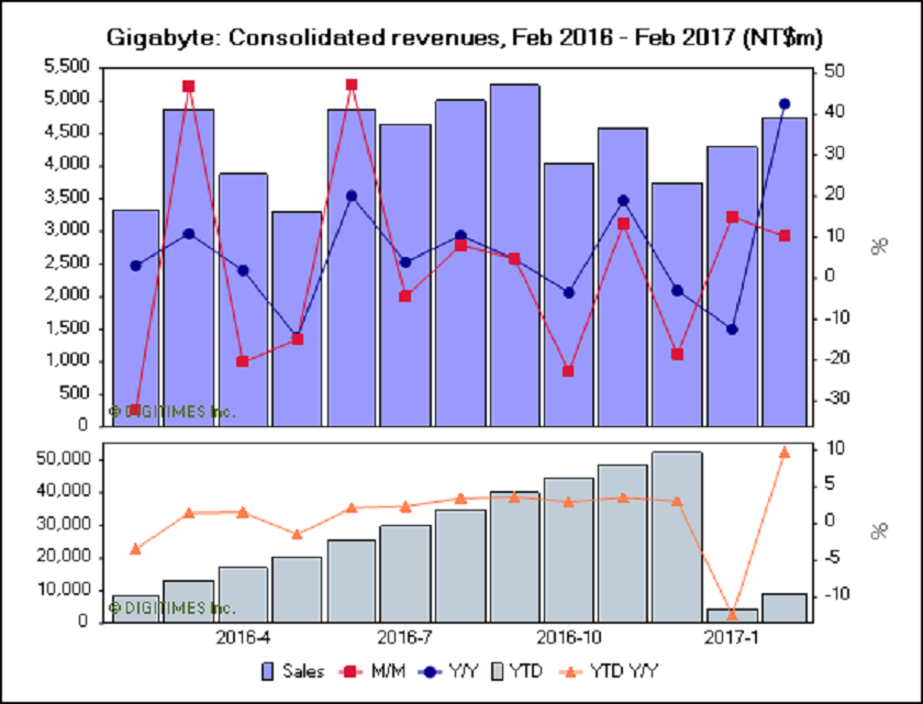ingresos-gigabyte-febrero (1)