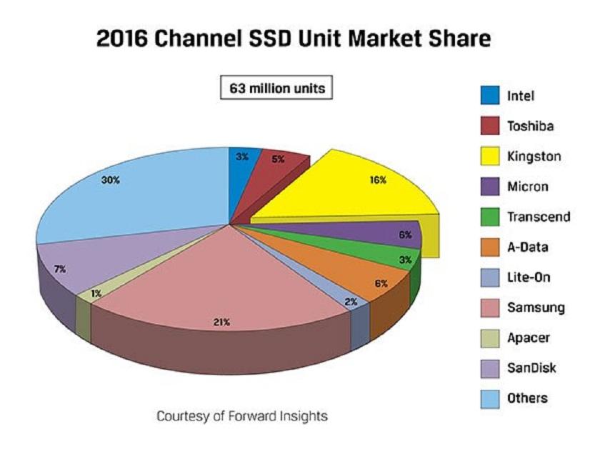 mercado SSD en 2016