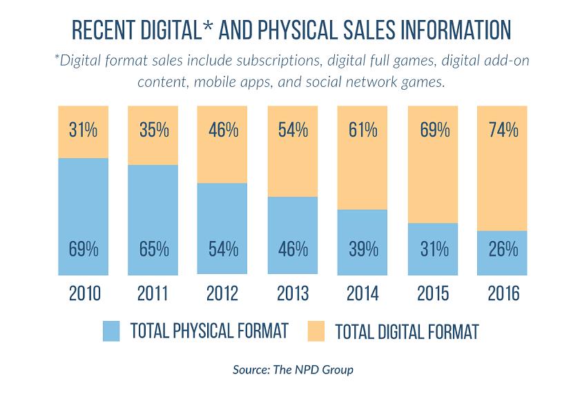 juegos en formato digital (1)