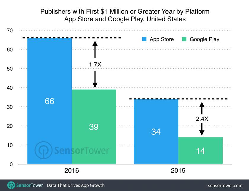 la App Store (1)