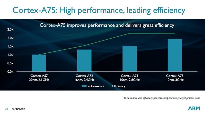 nuevas CPUs (2)