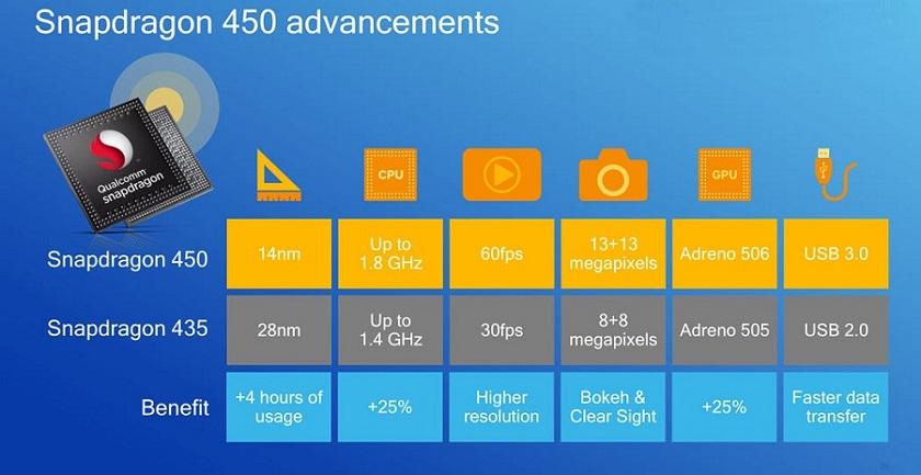 Snapdragon-450-1