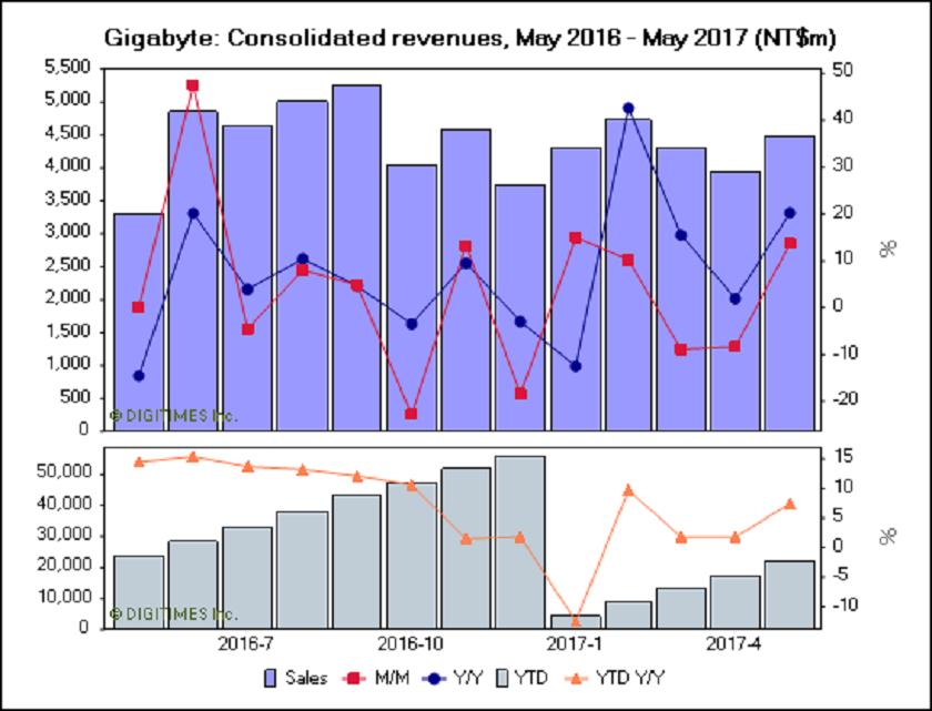 ingresos de GIGABYTE