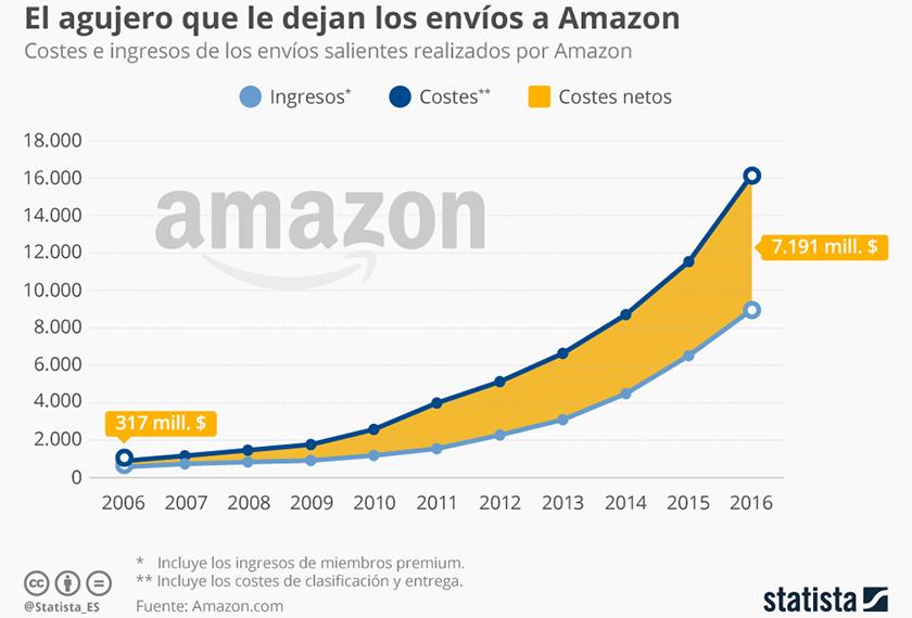 amazon_premium_costes