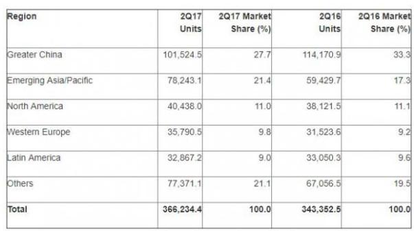 mercado del móvil