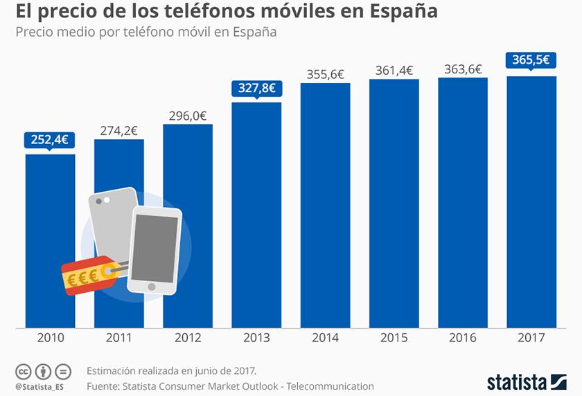 precio_smartphones_españa