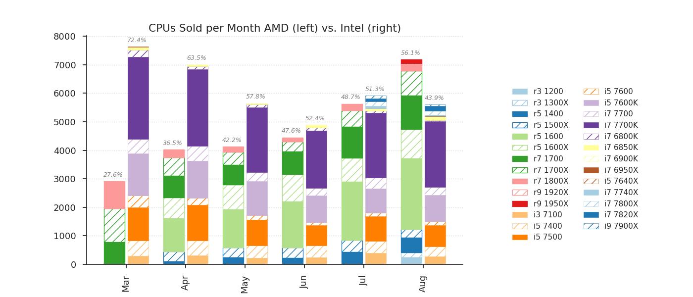 CPUs AMD