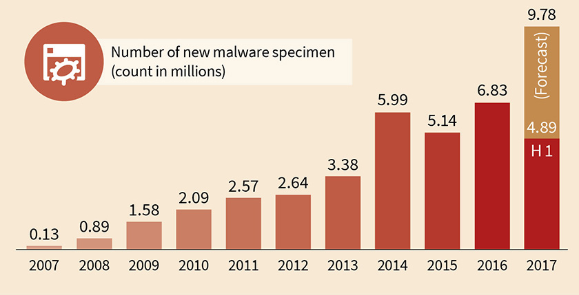 GDATA Infographic MWR 2017 H1 New Malware Types Years EN