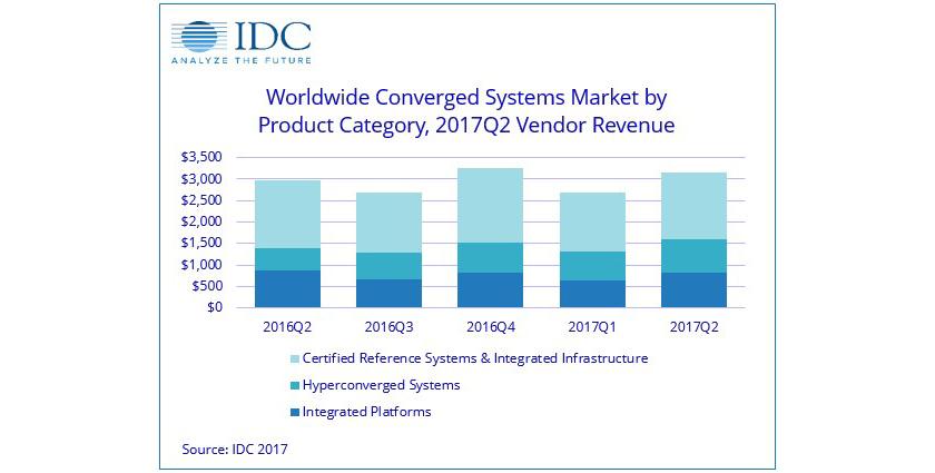 sistemas_convergentes_hiperconvergencia_idc