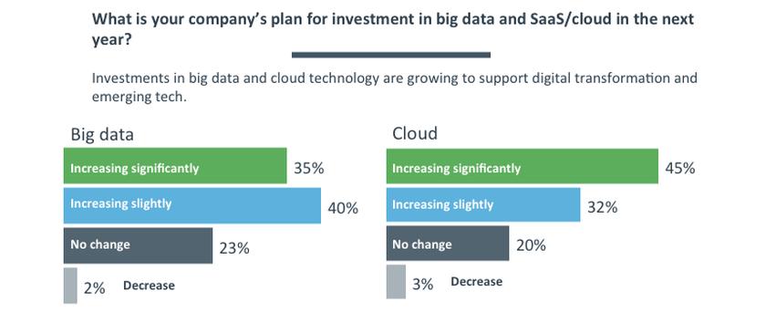 big_data_cloud_inversión