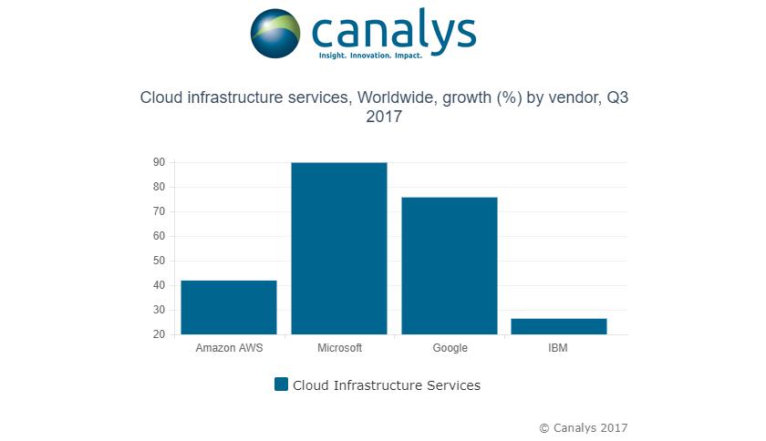infraestructura_cloud_q3