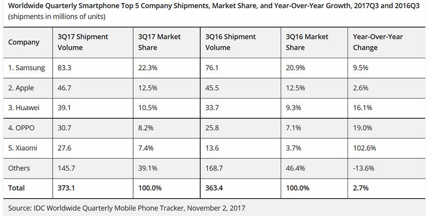 smartphones_ventas_3q_2017