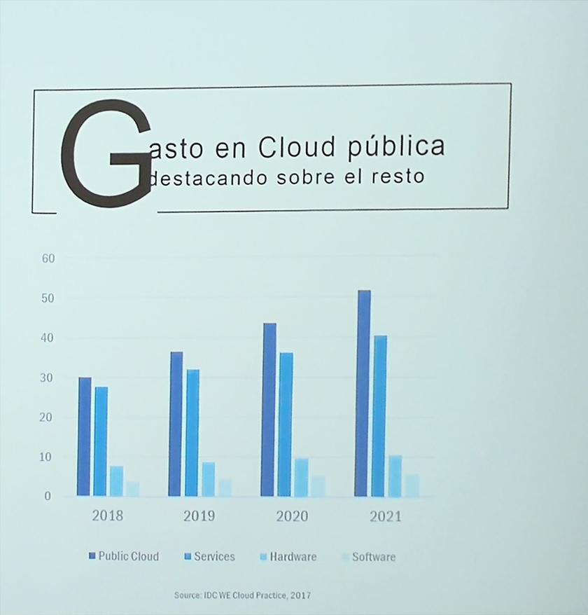 idc_cloud_pública_españa