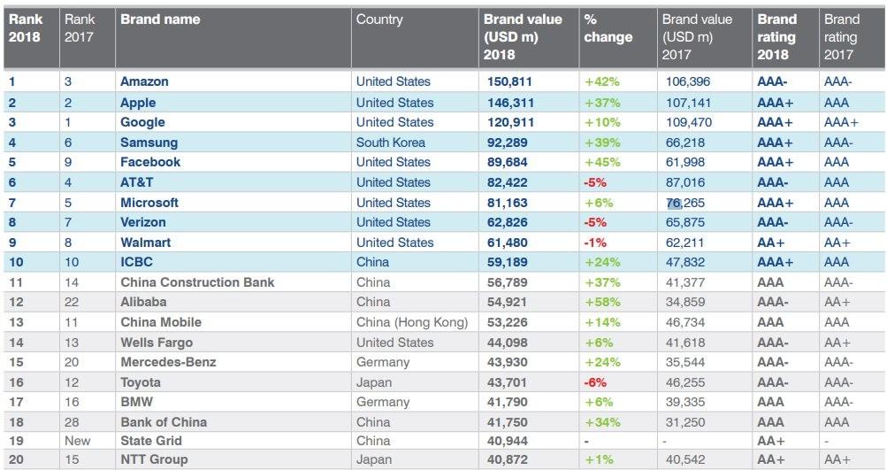 Brand Finance Global