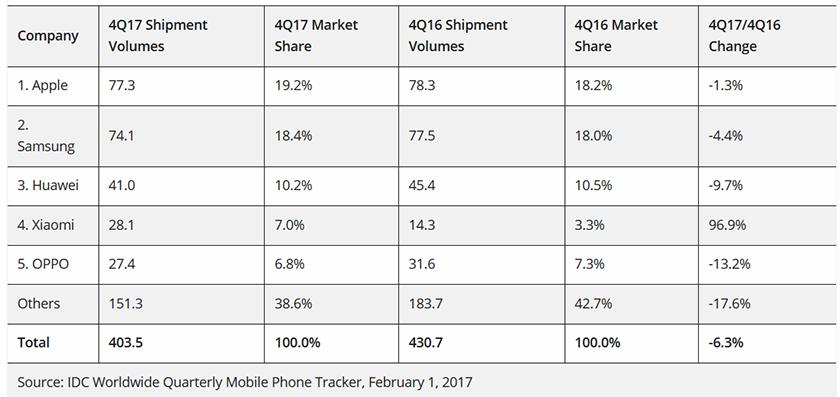 smartphones_4q_2017_idc