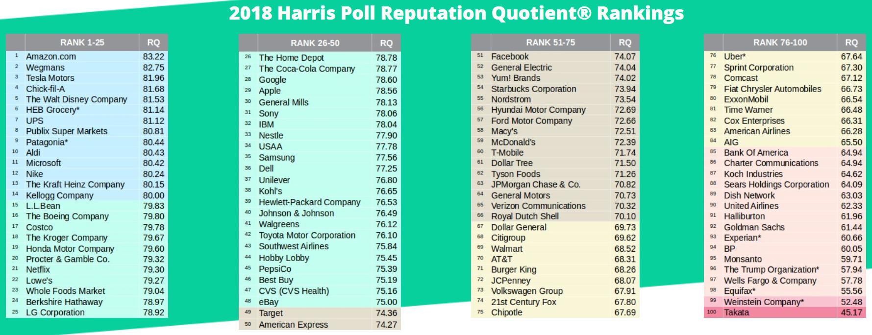 lista Harris
