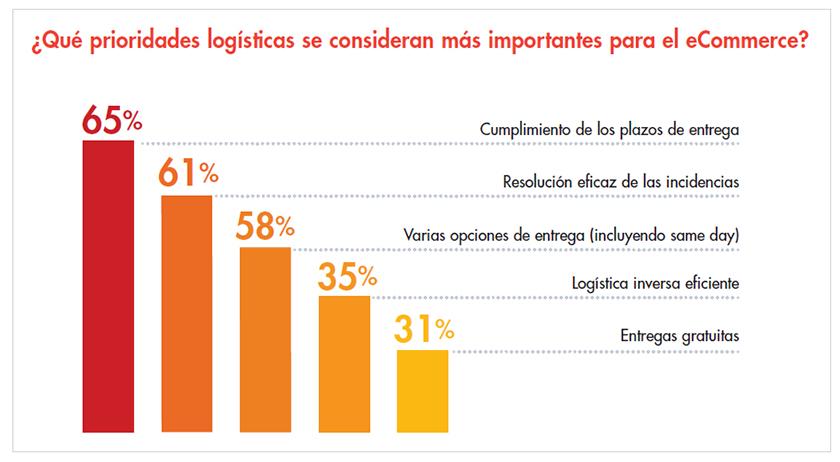 logistica_retailer