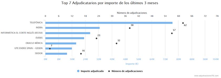 adjudicatarios_proyectos_tic_publicos