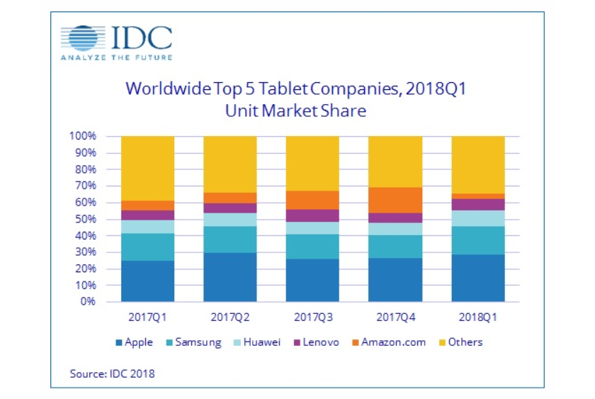 idc_tablet_1q_2018