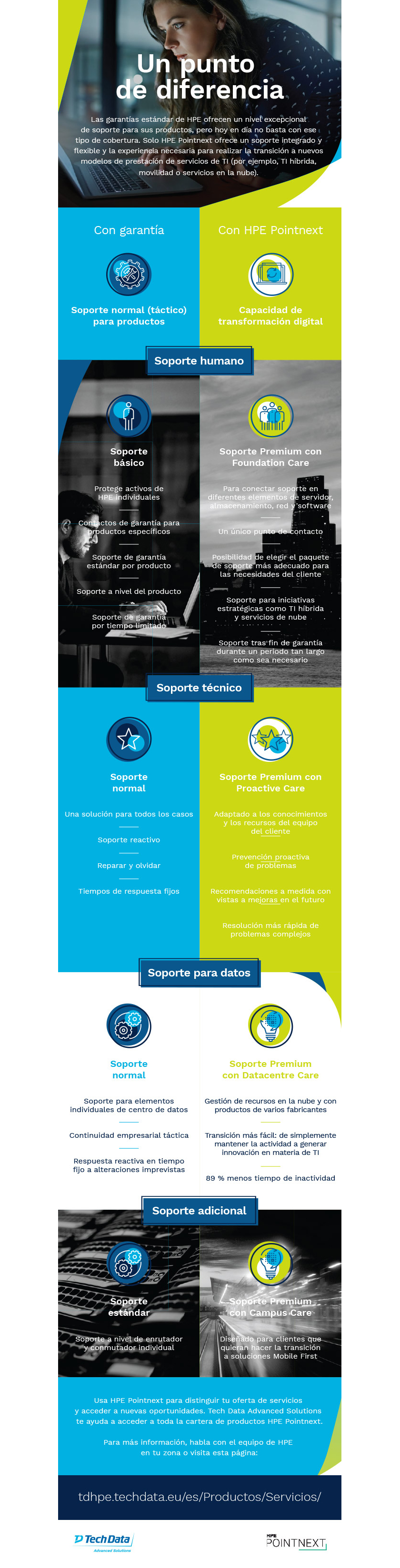 Infografia_Pointnext-Point-of-Difference_SPANISH