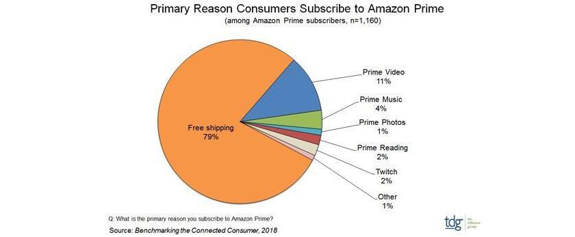 amazon-prime_clientes