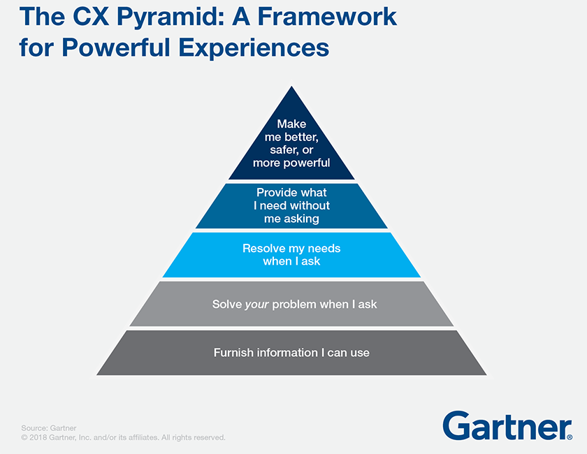 gartner_piramide_experiencia_de_cliente