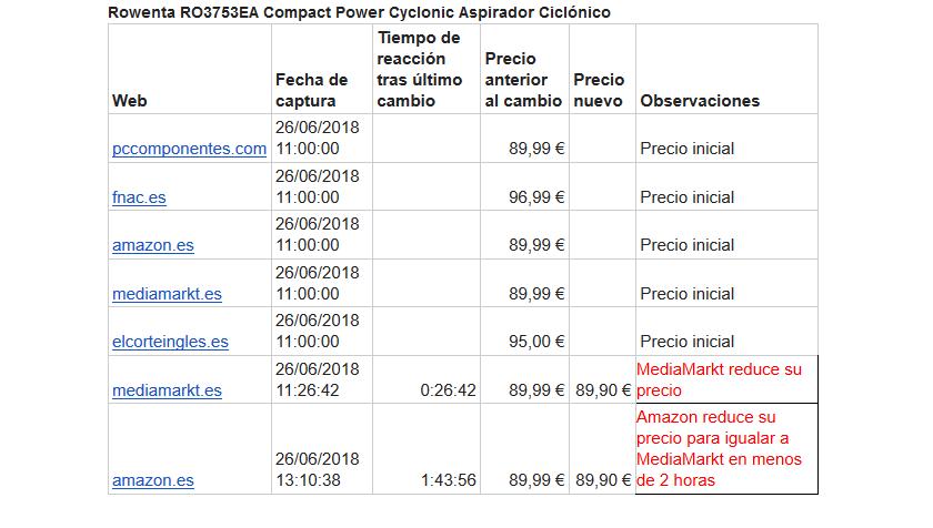 precios_cambios_rowenta