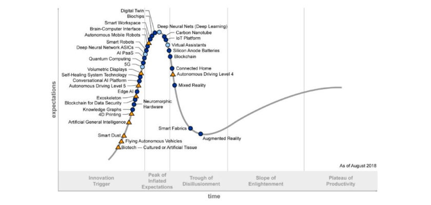 Gartner Tecnologías Hype Cycle IA