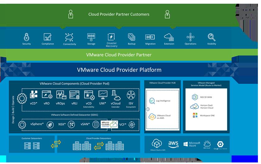 vmware_provider_cloud