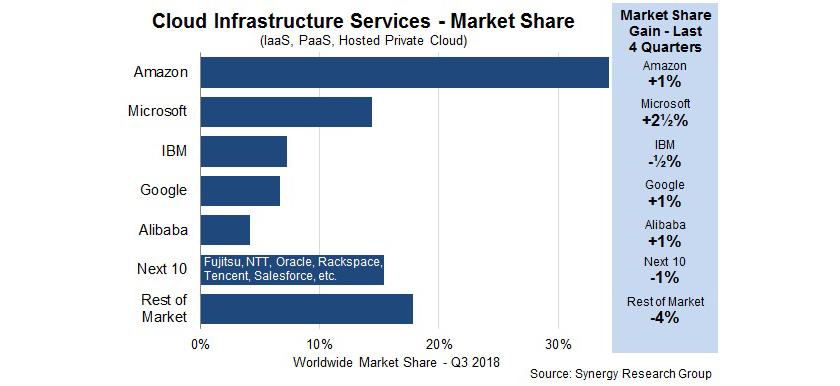 cloud_infraestructura_3q2018