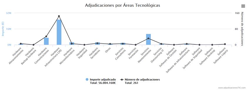 infraestructura_cpd_2017_administracion_publica
