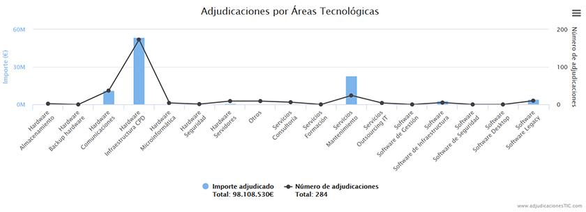 infraestructura_cpd_2018_administracion_publica