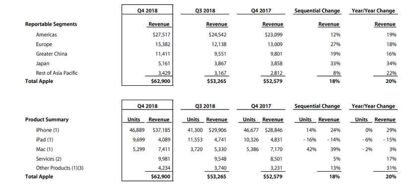 apple_resultados_ventas_3q2018