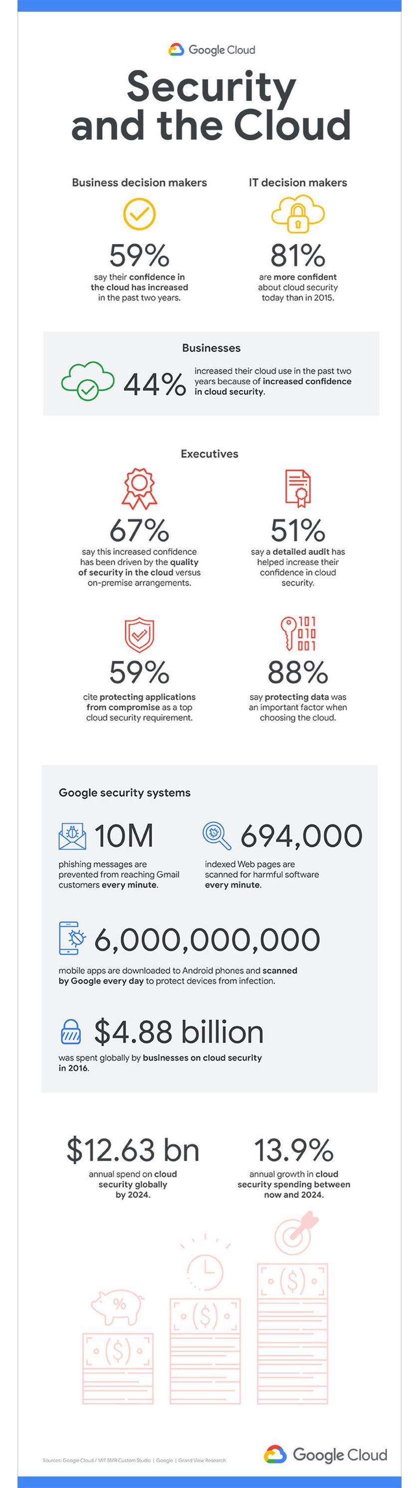 GoogleCloud_Security_Cloud_infographic_1-2