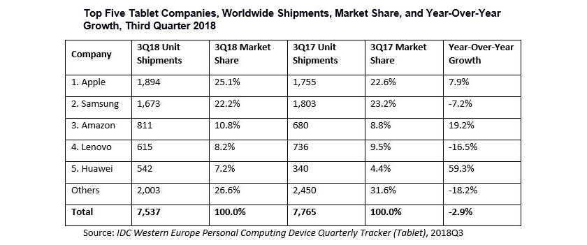 tablet_ventas_europa_3q2018