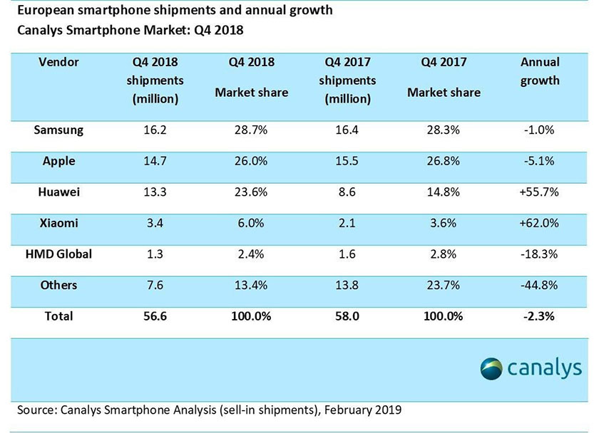 Canalys-Smartphone-Market Infographic