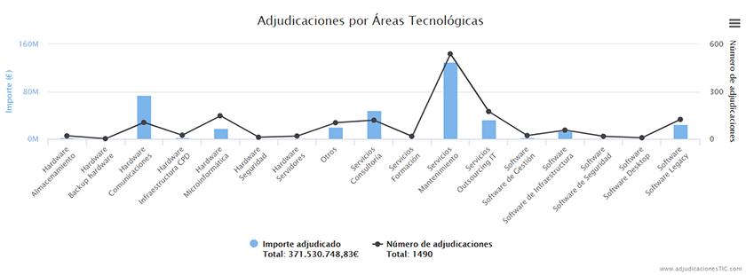 administracion_publica_inversion_ti