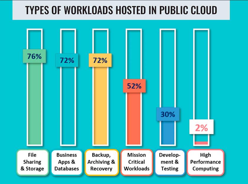 cloud_publico_cargas_trabajo