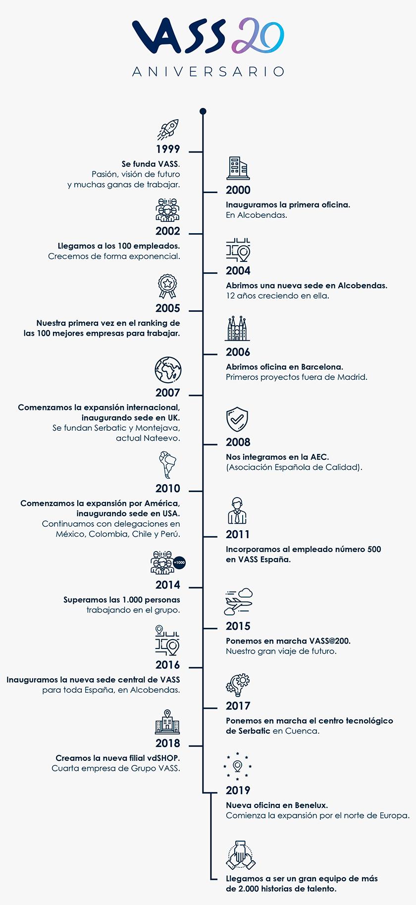 vass_infografia_aniversario